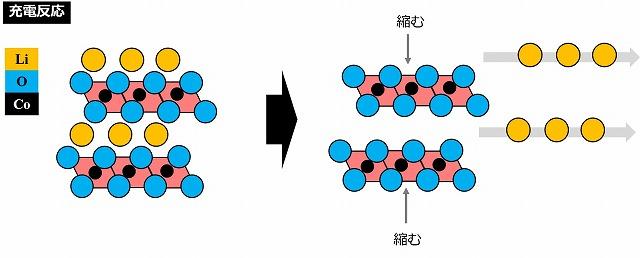 コバルト酸リチウム 充電