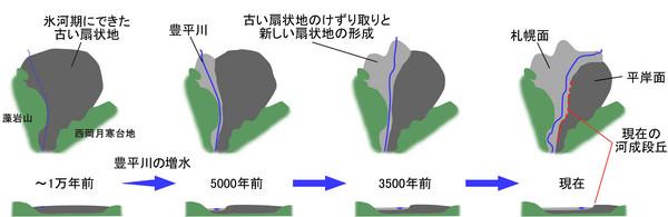 f:id:ssn29:20051205170835j:image