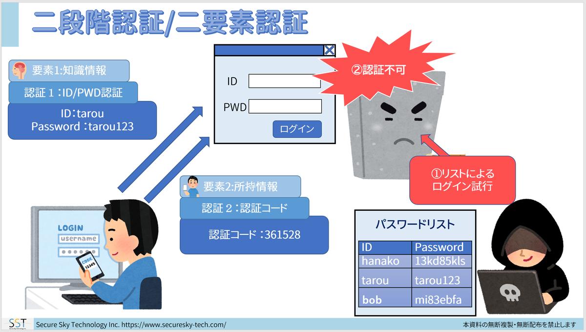 f:id:sst_shimizu:20190815224829p:plain