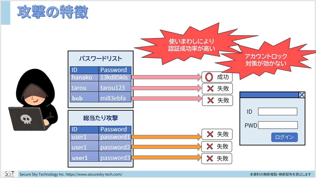 f:id:sst_shimizu:20190816085034p:plain