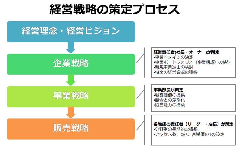 これから目標を達成するための定番の7つのEC戦略 …