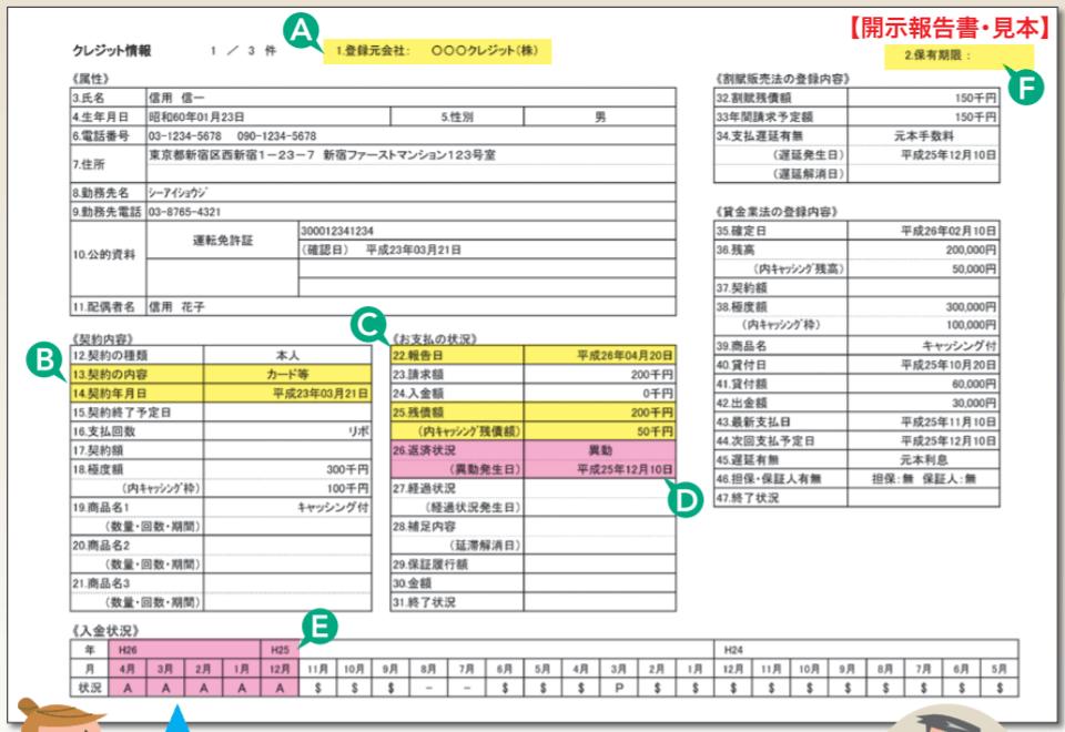 CIC(指定信用情報機関)の信用情報