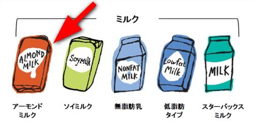 スターバックスのミルク
