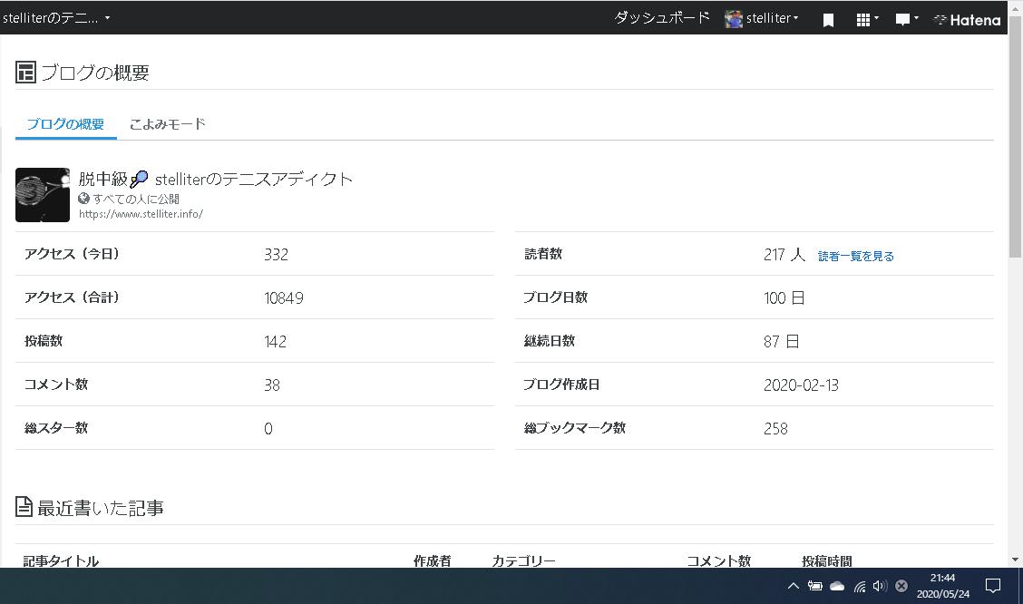 ブログ 100日更新