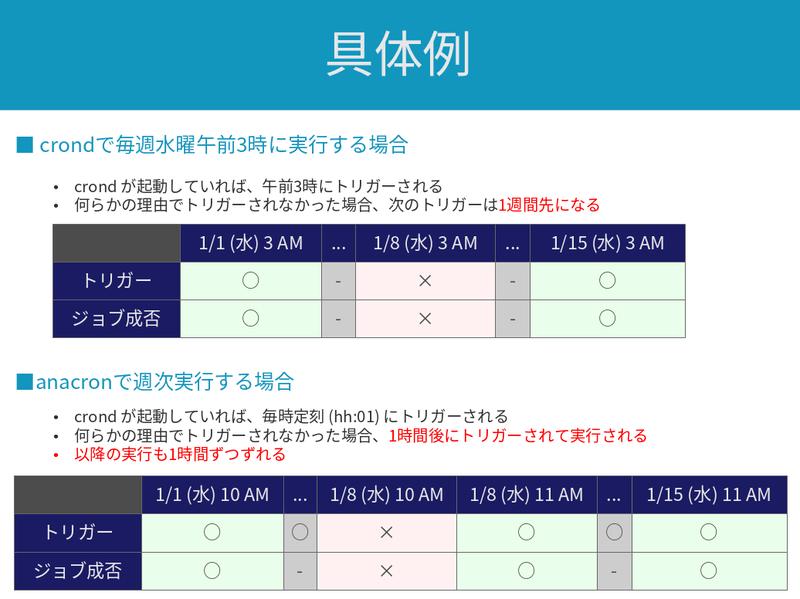 cron_vs_anacron_example