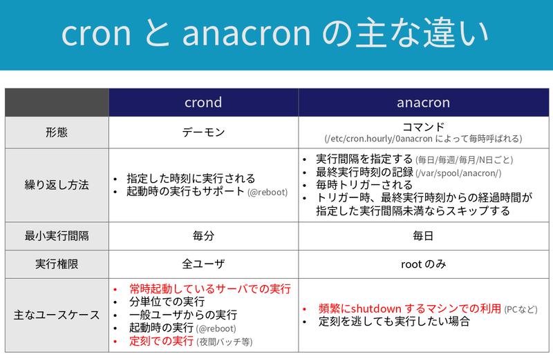cron_vs_anacron_summary