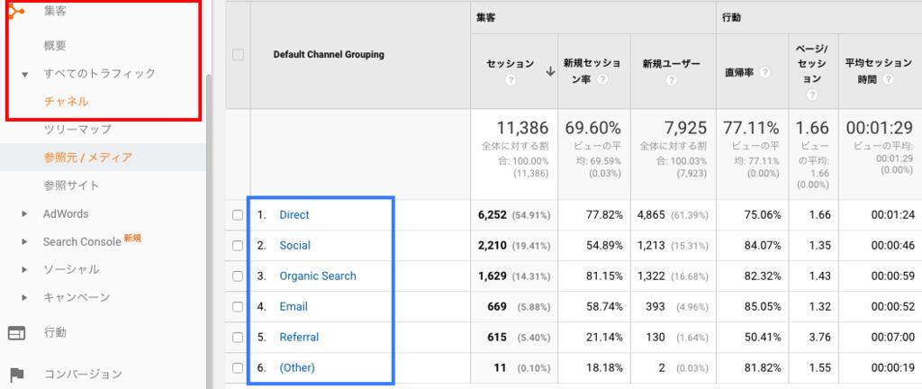 グーグルアナリティクス:流入元を探ろ