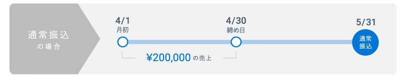 STORES.jp通常の入金フロー