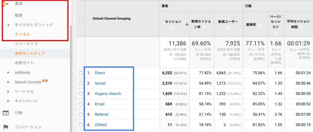 Google Analytics・集客の画面