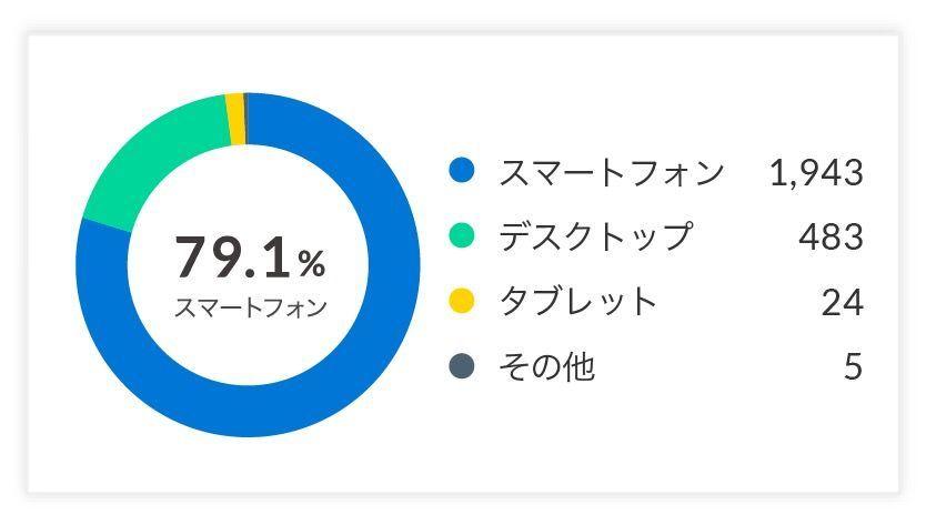 デバイス別の割合