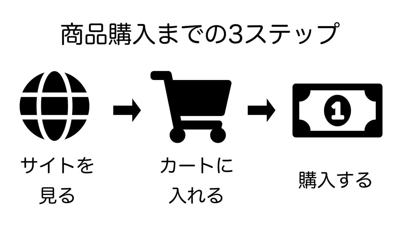 お客様が商品を購入するまでの3つのステップ