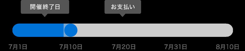 f:id:storesblog:20180706215119p:plain