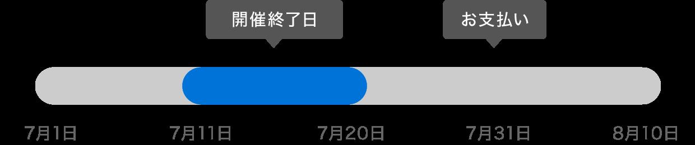 f:id:storesblog:20180706215222p:plain