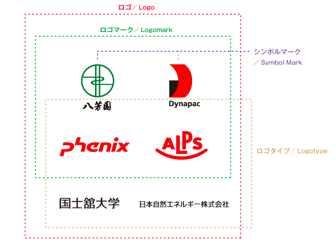 ロゴを構成しているロゴタイプ・ロゴマーク・シンボルマークの区別
