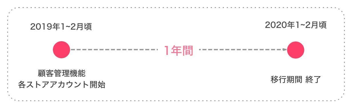 STORES.jpの新しい機能〜顧客管理機能〜