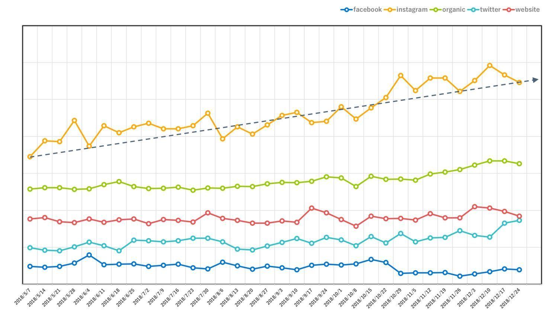 Instagramショッピング機能導入後の流入数の変化