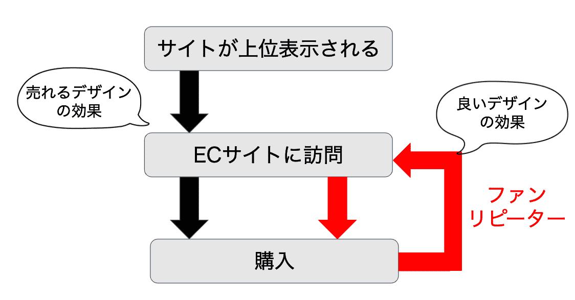 【第5回TACOS】ECサイトにおけるSEO対策とは?〜STORES.jpでできるSEO対策を学ぼう〜『売れるストアデザインと良いストアデザインは違う?!』