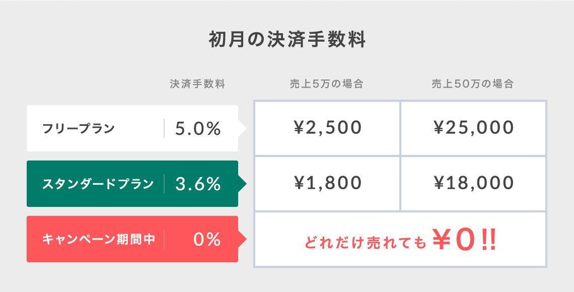 どれだけ売上があっても、キャンペーン期間中の決済手数料は0円です!