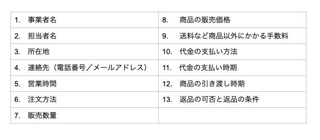 STORES.jp入門講座のレポート