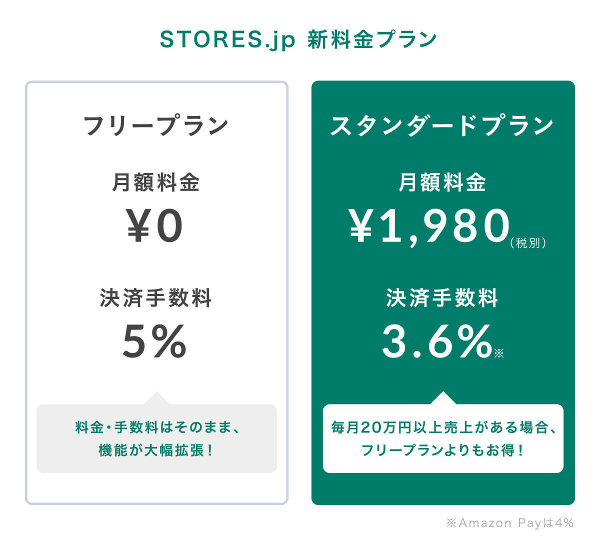 フリープランの手数料は5%、スタンダードプランの手数料は3.6%です。
