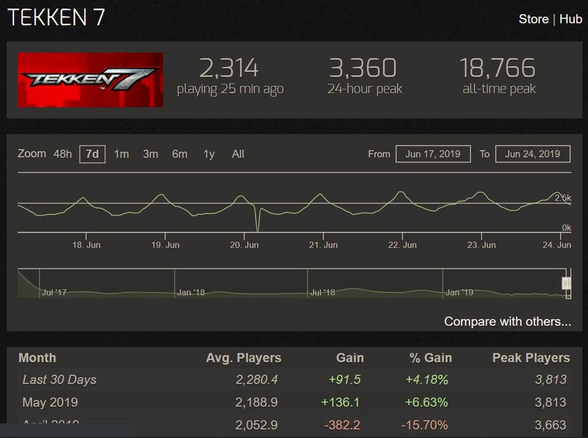 Steam版鉄拳7の人口