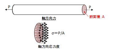 f:id:structural-designer-koji:20200726173403p:plain