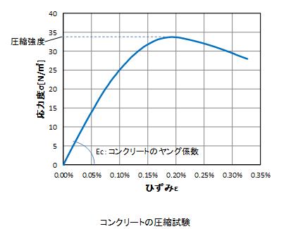 f:id:structural-designer-koji:20200726173729p:plain