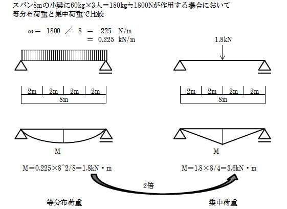 f:id:structural-designer-koji:20201122132927p:plain