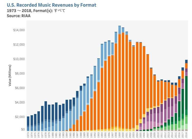 アメリカの市場におけるフォーマットごとの音楽売上
