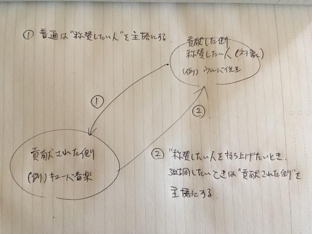 f:id:study-spanish:20180409112628j:plain