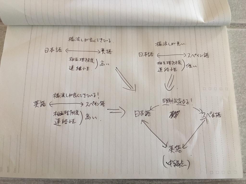 f:id:study-spanish:20180414060959j:plain