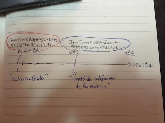 f:id:study-spanish:20180611101212j:plain