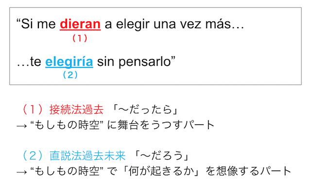 f:id:study-spanish:20181021093007p:plain