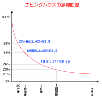 f:id:study_yoshi:20180421000709p:plain