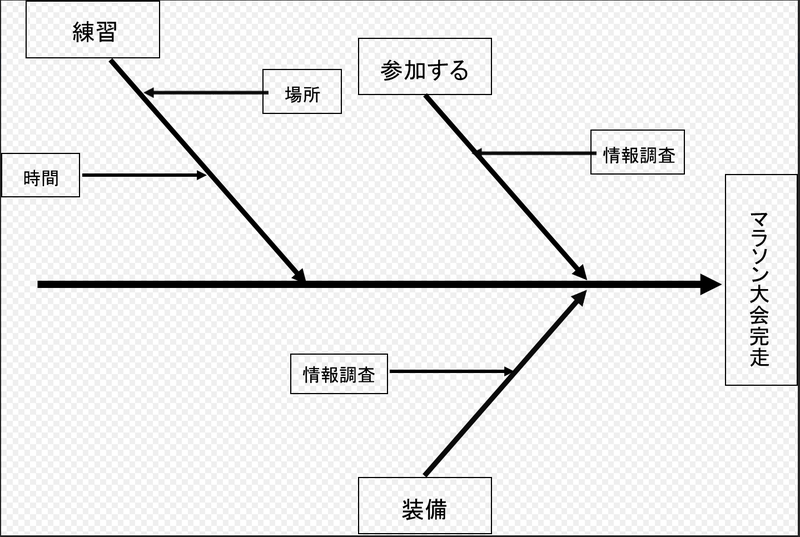 fishbone diagram-4