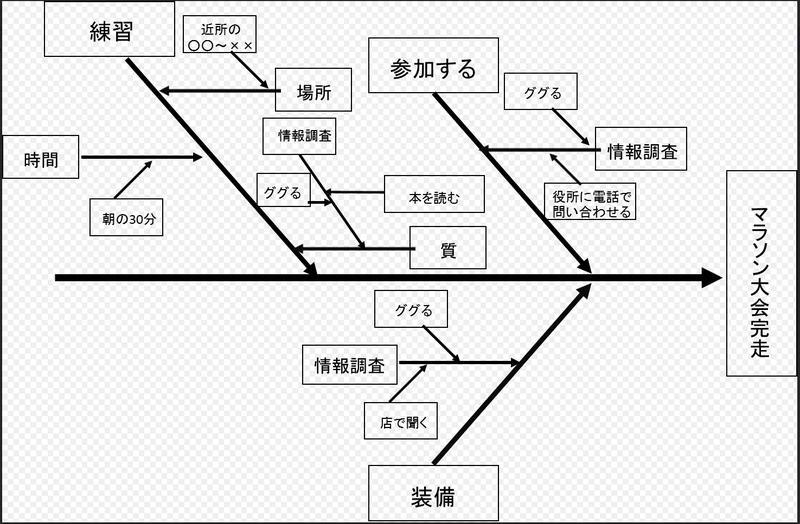 fishbone diagram-5