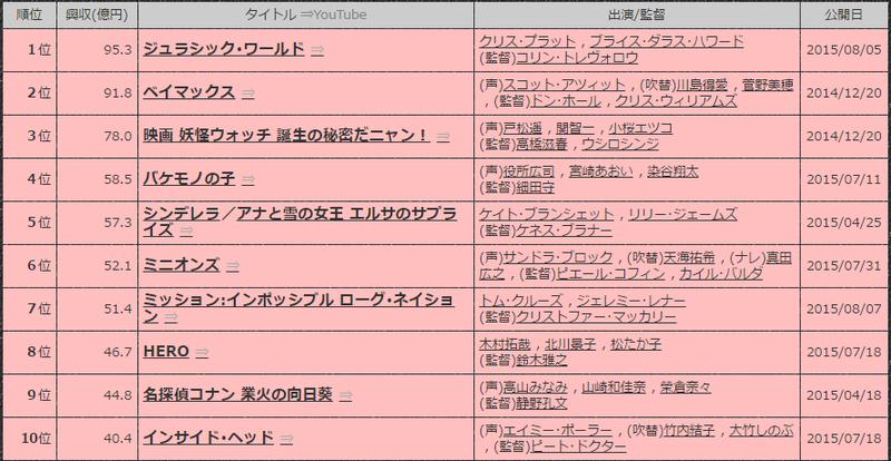 2015年日本国内映画興行収入ランキングTop50【PRiVATE LiFE】年間ランキング