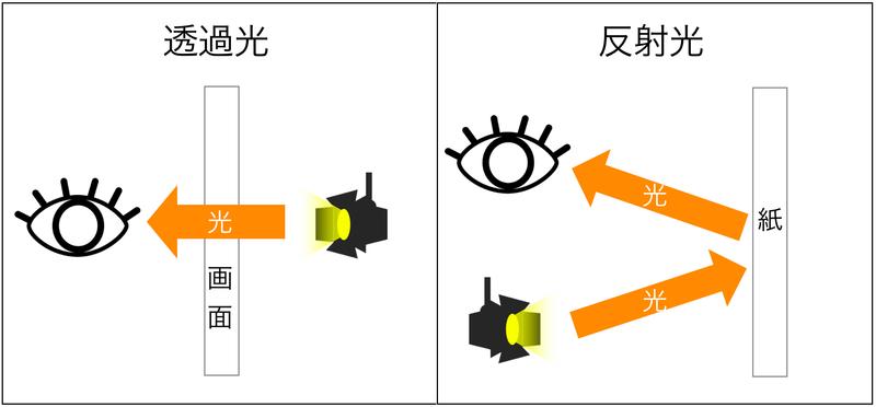 透過光と反射光