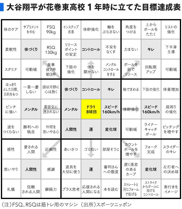 大谷翔平選手が作成したマンダラート