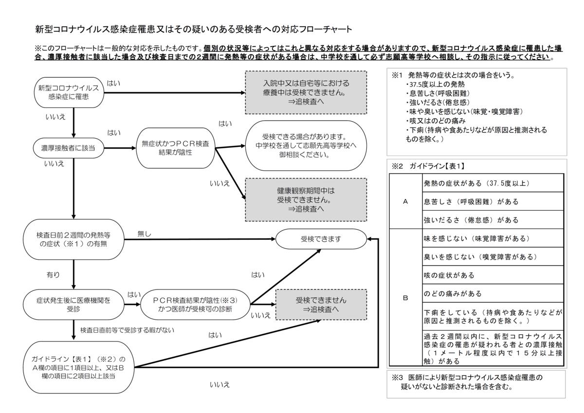 f:id:studyroomnaia:20201218172415p:plain