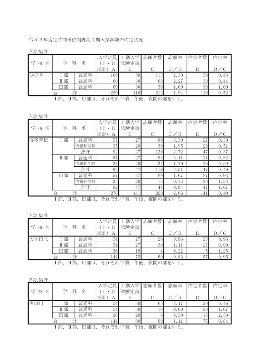 f:id:studyroomnaia:20210216172248p:plain