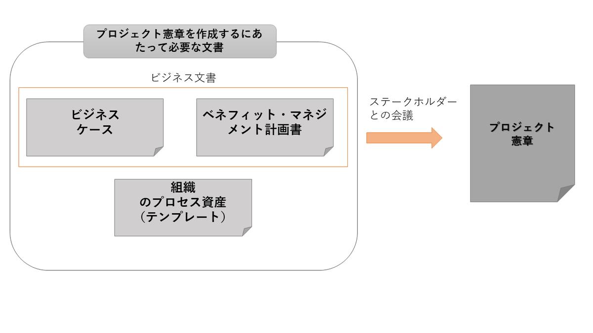 プロジェクト憲章作成のイメージ
