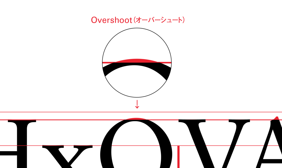 Overshoot(オーバーシュート)
