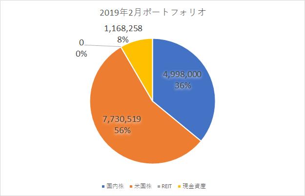 ポートフォリオ比率2019/02