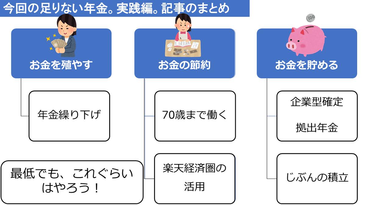 足りない年金2000万円実践5
