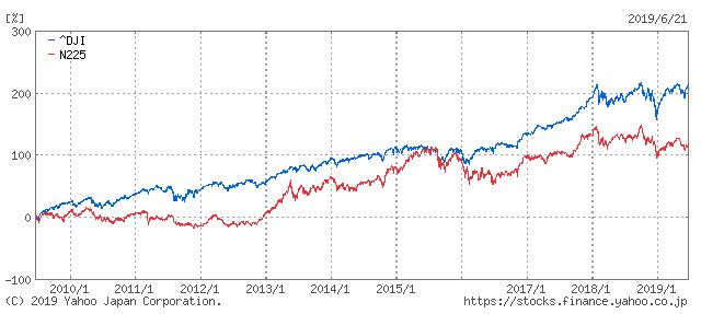 米国株投資7つの魅力3