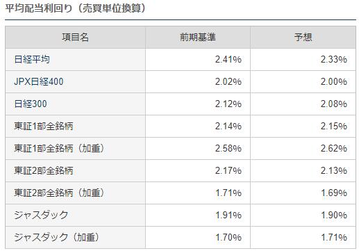 J-REIT5つの魅力2