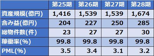 阪急阪神リート1