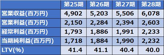阪急阪神リート2