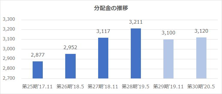 阪急阪神リート3